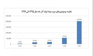 رشد ۳۷۰ درصدی موجودی مواد اولیه در فولاد اکسین