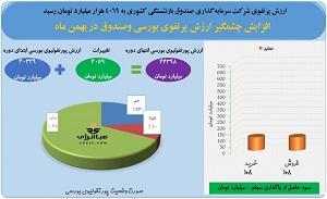 افزایش چشمگیر ارزش پرتفوی بورسی وصندوق در بهمن ماه